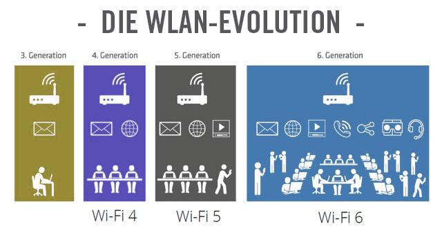 Wi-Fi 6 - Schnell und stabil!